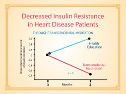 Insulineresistentie verlagen door Transcendente Meditatie