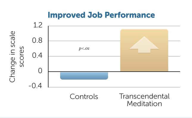 B1-Improved-Job-Performance