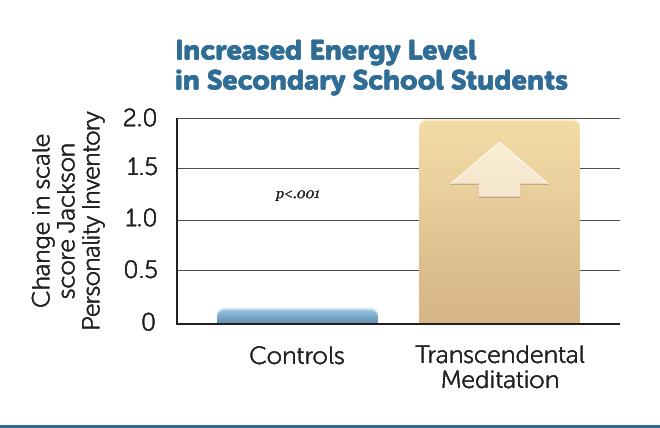 E15-Incr-Energy-Level