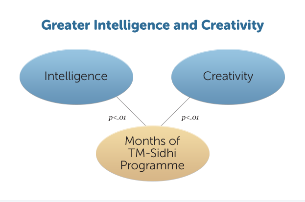 E28-GreaterIntelCreativity