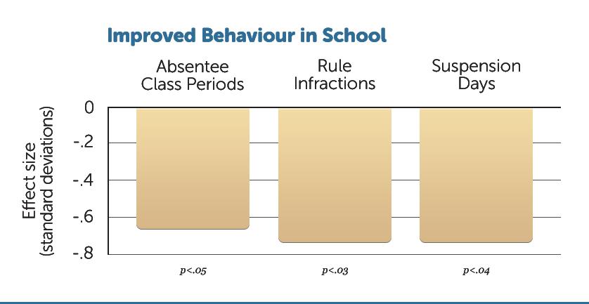 E29-Impr-School-Behaviour-W