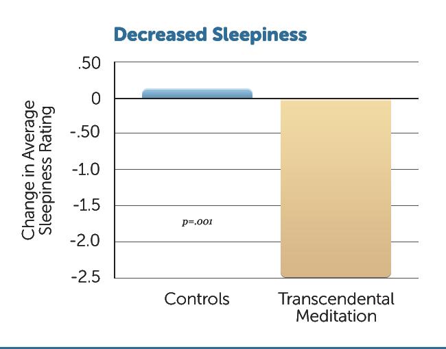 E38-Decreased-Sleepiness