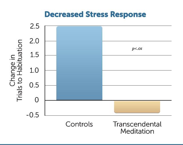 E39-Decreased-Stress-Response