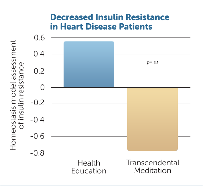 reduced-insulin-resistance