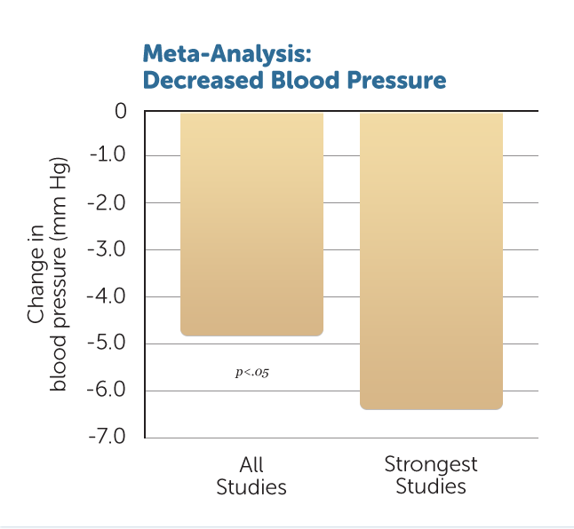 H39-Decreased-Systolic-BP-Meta