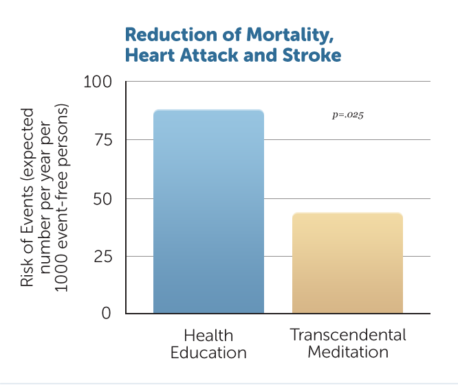 H43-Mortality-Heart-Attack-Stroke-v1