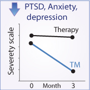 PTSD,-anxiety,-depression
