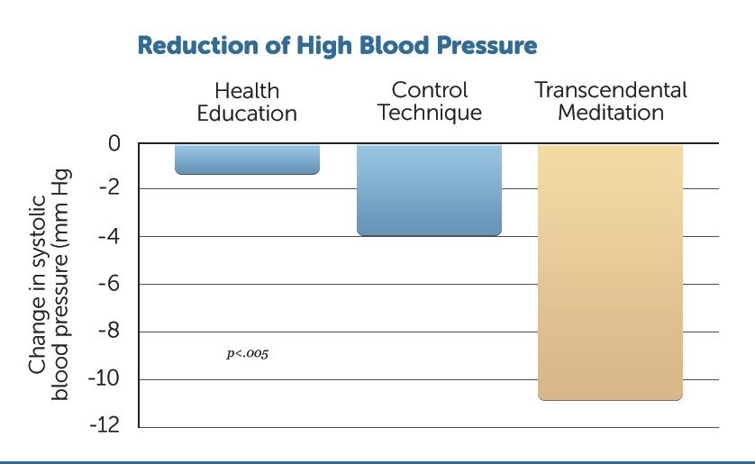 H15-High-Bld-Pressure