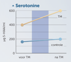 Serotonine toename tijdens TM beoefening